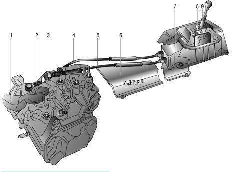 Привод управления механической коробкой передач