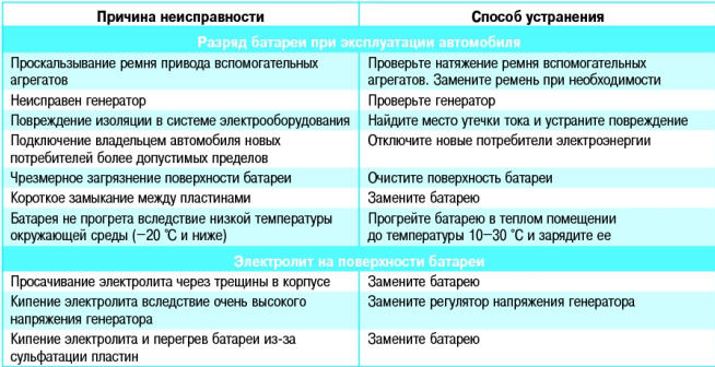 АККУМУЛЯТОРНАЯ БАТАРЕЯ Поло седан
