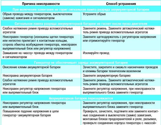 Генератор неисправности Поло Седан