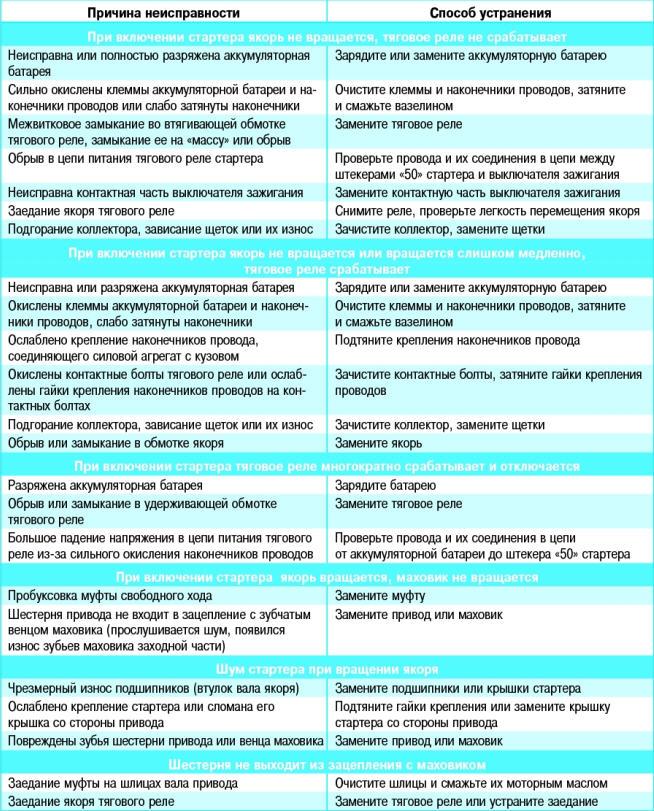 неисправности стартера Поло Седан